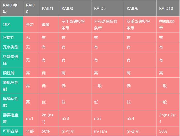 主流RAID等级对比RAID0、RAID1、RAID3、RAID5、RAID6、RAID10对比